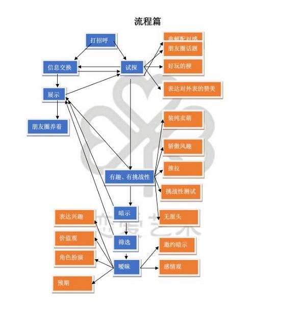 蓝色答案《微信撩妹配套内部聊天模板》PDF书籍